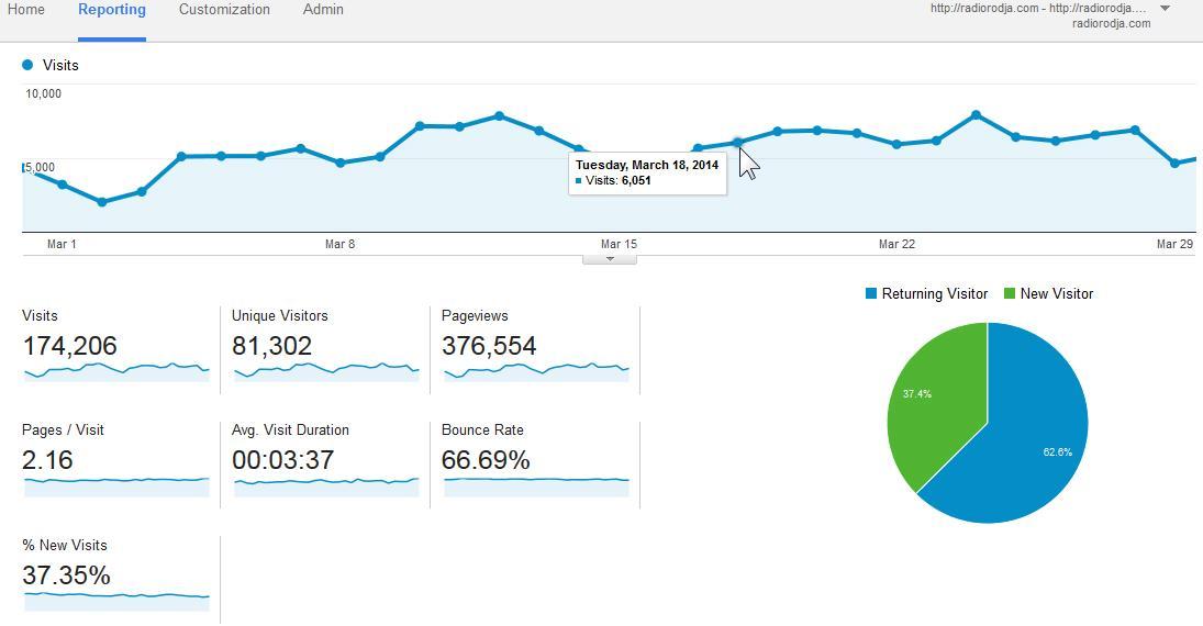 Statistik Pengunjung Web Radio Rodja Maret 2014